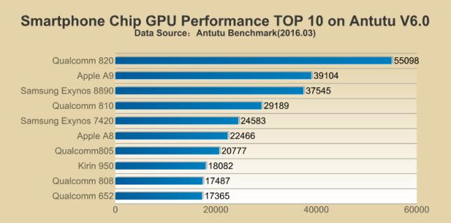 rendimiento chips gráficos móviles